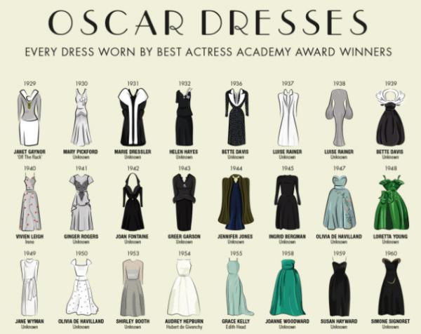 All the Oscar Dresses